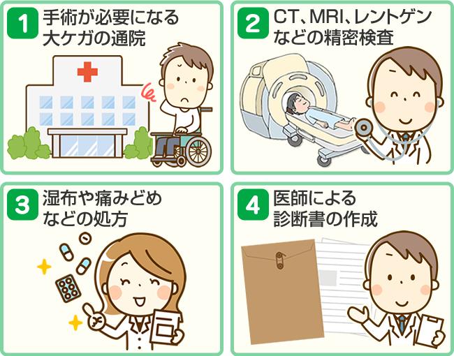 病院・整形外科への受診